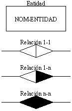 Modelo Entidad Relación en el proceso de Diseño de bases de datos Elementos-graficos
